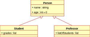 Class diagram informatika komputer manual indonesia ngimbang class diagram showing generalization between one superclass and two subclasses ccuart Choice Image